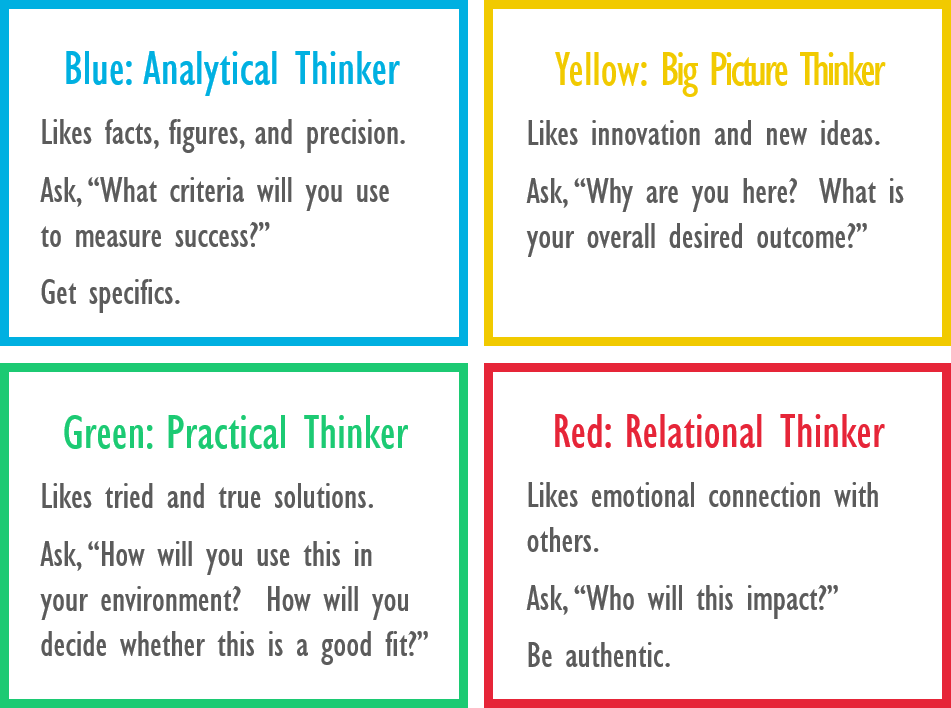 Target your sales pitch to all 4 thinking styles.png